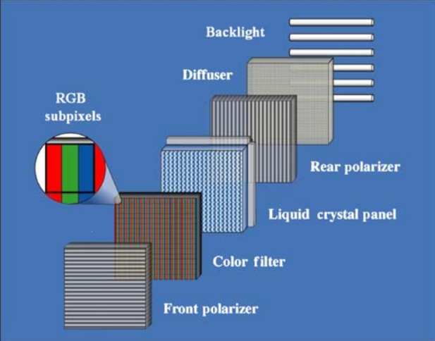 Schematic of LCD display device showing basic components.